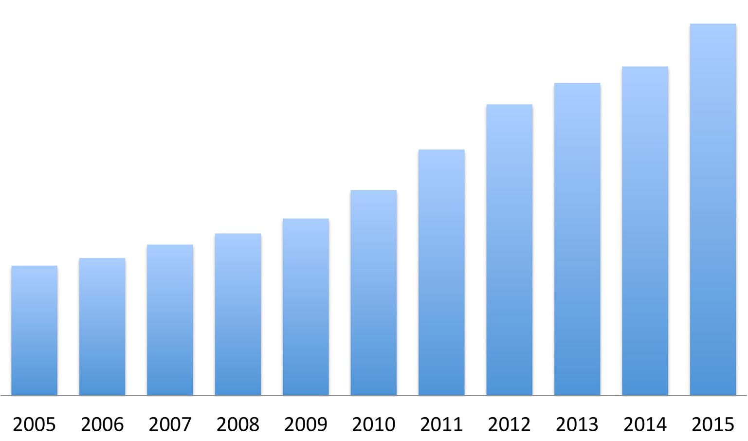 Omsättning 2005-2015